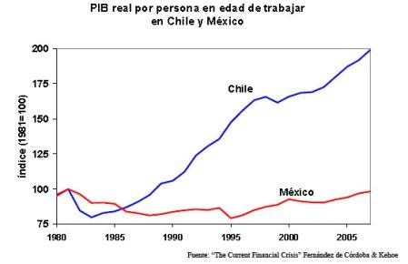 PIB Real Chile y México